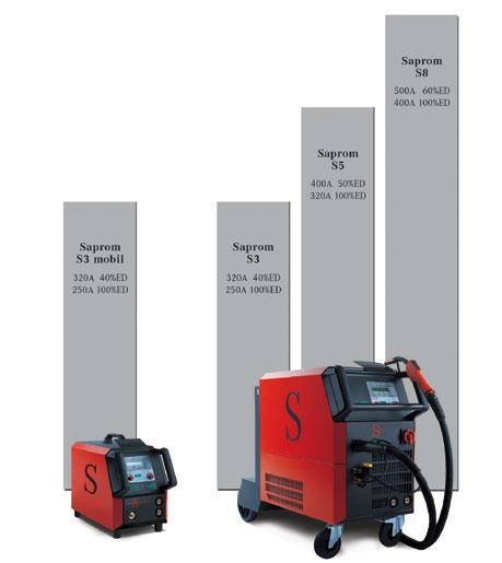 Synergic pulse Mig/Mag Welding machines
